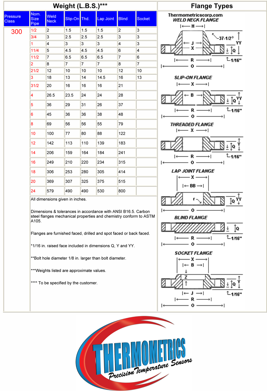 Flange Dimensions Class 300 Class 300 Flange Weight