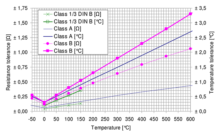 rtd class a class b 1/3 din accuracy and tolerances