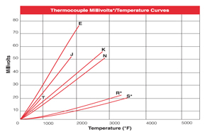 Thermocouple Chart