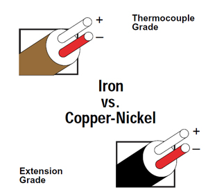 Thermocouples-Thermocouple Types- J, K, E, T, N, B, R, S on